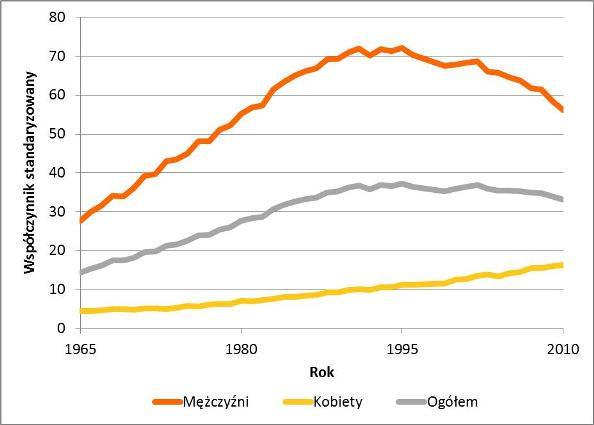 Trendy umieralności na raka płuca w Polsce w latach 1965-2010. źródło: onkologia.org.pl