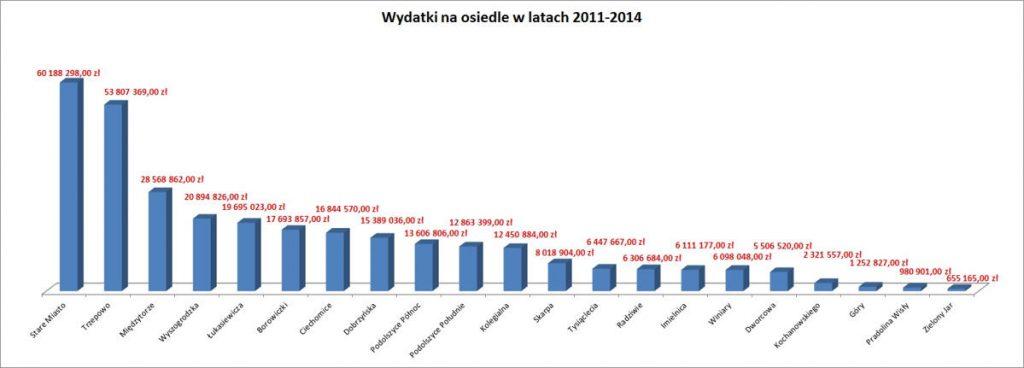 wydatki_os_lacznie